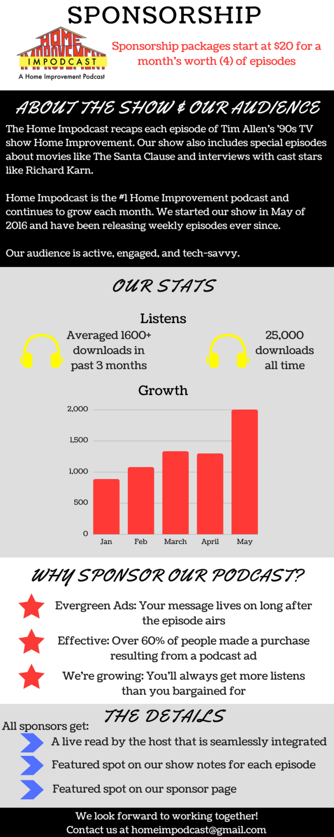 Home Impodcast Sponsorship Infographic